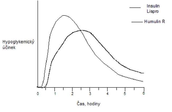 Graf kompatibility s krevním typem